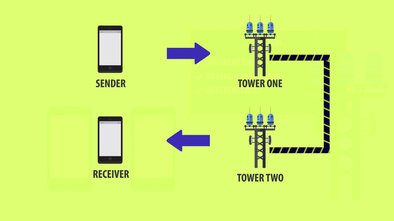 How does Wi-Fi and Cell Phone Works?