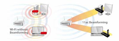 Beamforming technology best Wi-Fi technology